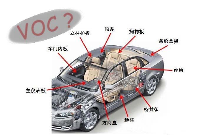 车内会挥发有毒的有机化合物的主要是汽车地毯、仪表板的塑料件、车顶毡、皮革座椅等。由于汽车空间窄小,车内空气量本就不多,加上汽车密闭性好,因此汽车内有害气体超标比房屋室内有害气体超标对人体的危害程度更大。 新汽车内饰材料中含有的有毒气体主要包括苯、甲醛、丙酮、二甲苯等,会使人出现头痛、乏力等中毒症状,内部装饰豪华的轿车更容易产生污染,其内部装饰使用的真皮、桃木、电镀、金属、油漆和工程塑料等,如果处理不当都会产生有害物质。